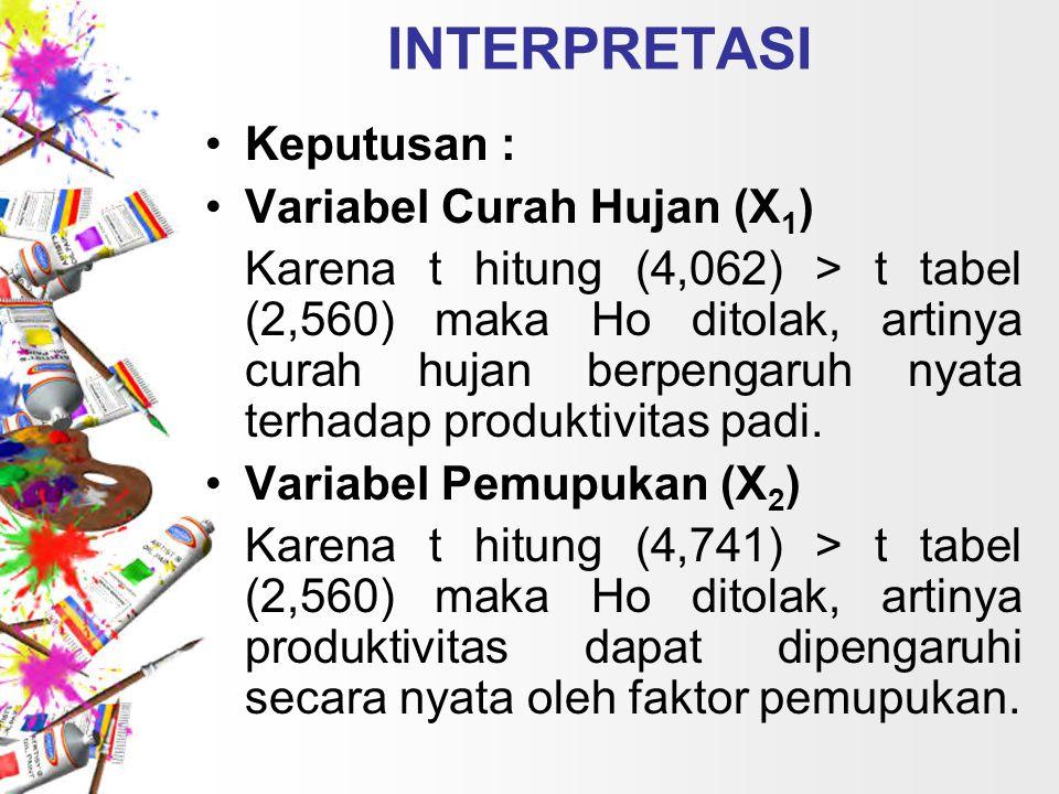 INTERPRETASI Keputusan : Variabel Curah Hujan (X 1 ) Karena t hitung (4,062) > t tabel (2,560) maka Ho ditolak, artinya curah hujan berpengaruh nyata