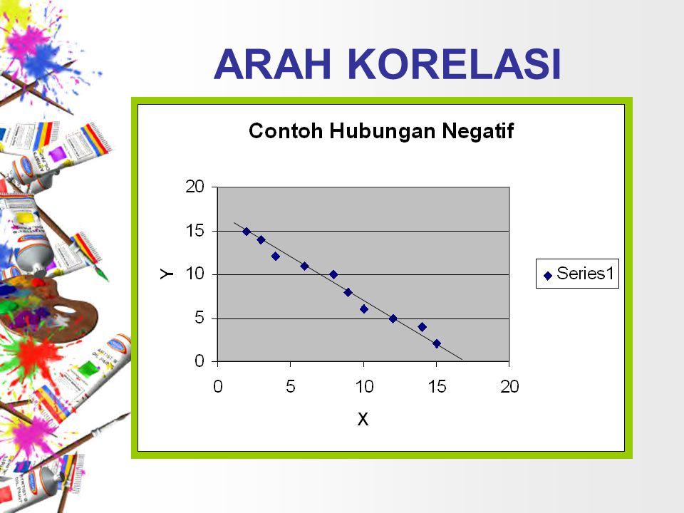 KOEFISIEN KORELASI Koefisien korelasi sering dilambangkan dengan huruf (r).