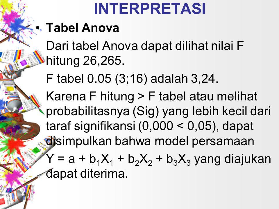 INTERPRETASI Tabel Anova Dari tabel Anova dapat dilihat nilai F hitung 26,265. F tabel 0.05 (3;16) adalah 3,24. Karena F hitung > F tabel atau melihat