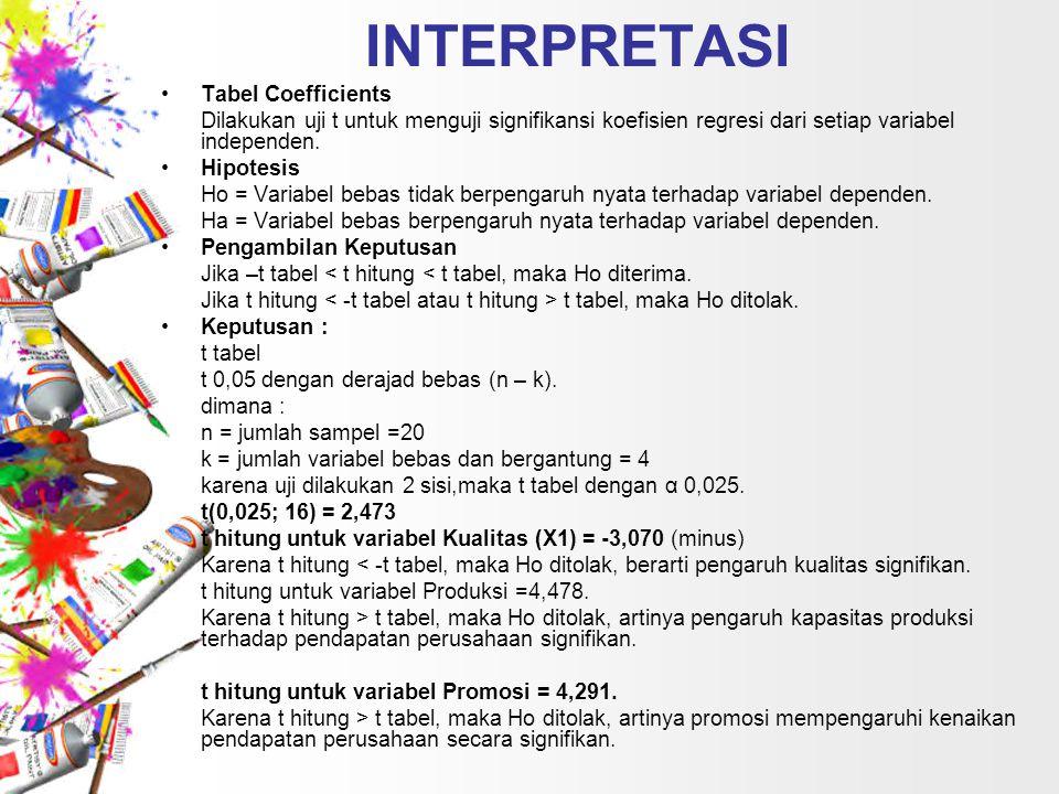 INTERPRETASI Tabel Coefficients Dilakukan uji t untuk menguji signifikansi koefisien regresi dari setiap variabel independen. Hipotesis Ho = Variabel