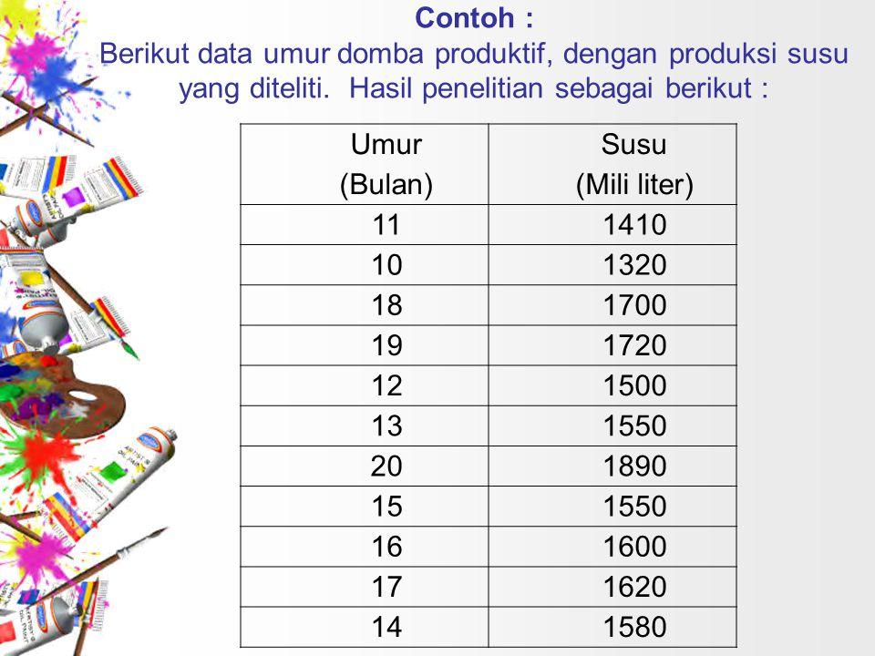 Contoh : Berikut data umur domba produktif, dengan produksi susu yang diteliti. Hasil penelitian sebagai berikut : Umur (Bulan) Susu (Mili liter) 1114