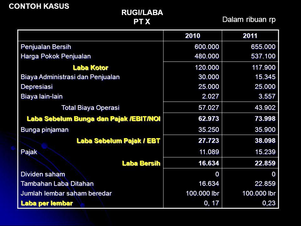 CONTOH KASUS RUGI/LABA PT X 20102011 Penjualan Bersih Harga Pokok Penjualan 600.000480.000655.000537.100 Laba Kotor Biaya Administrasi dan Penjualan D