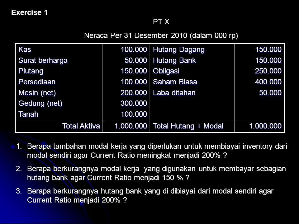 Exercise 1 Kas Surat berharga PiutangPersediaan Mesin (net) Gedung (net) Tanah100.00050.000150.000100.000200.000300.000100.000 Hutang Dagang Hutang Ba