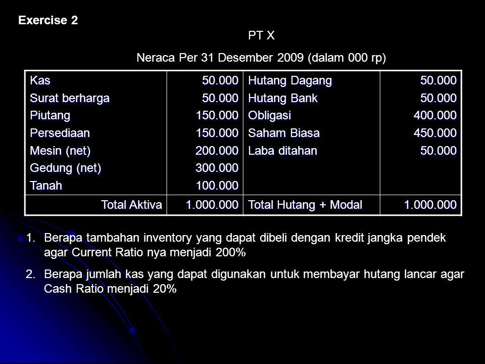 Exercise 2 Kas Surat berharga PiutangPersediaan Mesin (net) Gedung (net) Tanah50.00050.000150.000150.000200.000300.000100.000 Hutang Dagang Hutang Ban