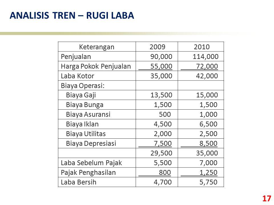 17 ANALISIS TREN – RUGI LABA Keterangan 2009 2010 Penjualan 90,000 114,000 Harga Pokok Penjualan 55,000 72,000 Laba Kotor 35,000 42,000 Biaya Operasi: