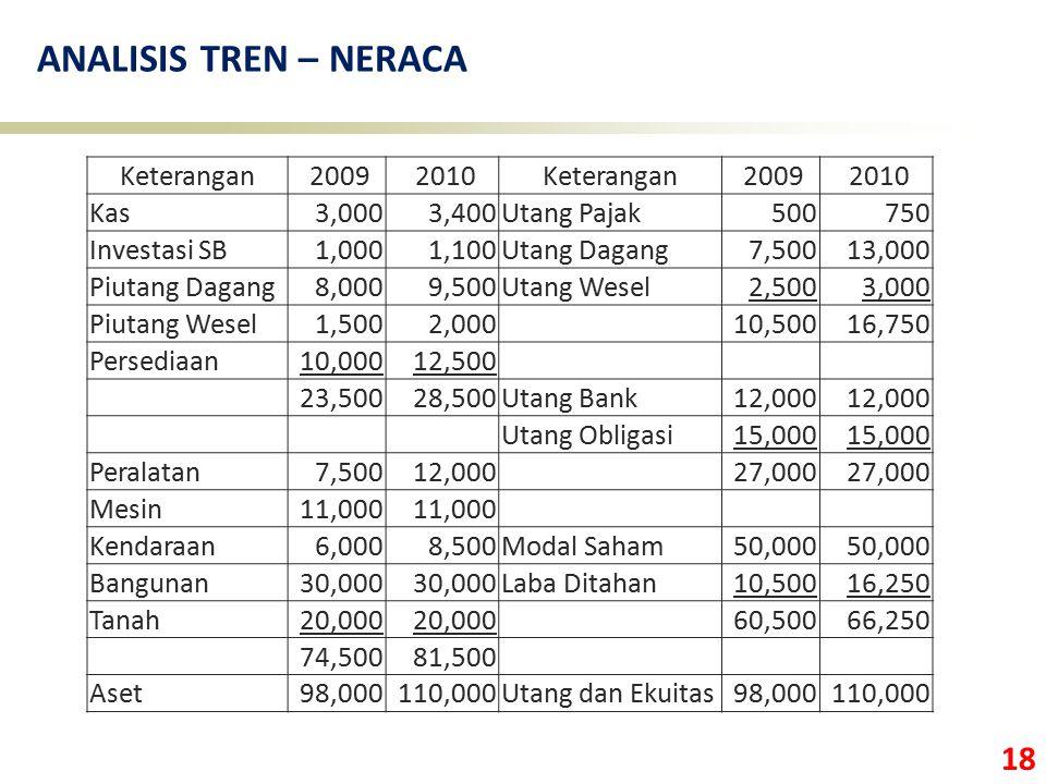 18 ANALISIS TREN – NERACA Keterangan 2009 2010Keterangan 2009 2010 Kas3,0003,400Utang Pajak500750 Investasi SB1,0001,100Utang Dagang7,50013,000 Piutan