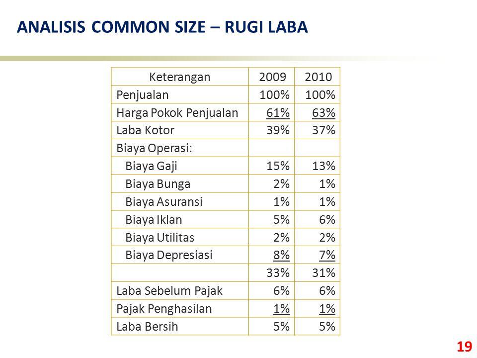 19 ANALISIS COMMON SIZE – RUGI LABA Keterangan 2009 2010 Penjualan100% Harga Pokok Penjualan61%63% Laba Kotor39%37% Biaya Operasi: Biaya Gaji15%13% Bi