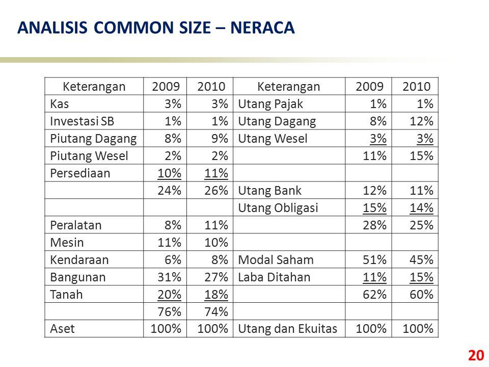 20 ANALISIS COMMON SIZE – NERACA Keterangan 2009 2010Keterangan 2009 2010 Kas3% Utang Pajak1% Investasi SB1% Utang Dagang8%12% Piutang Dagang8%9%Utang
