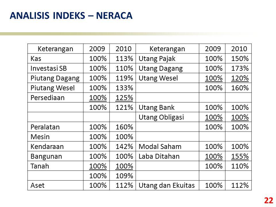 22 ANALISIS INDEKS – NERACA Keterangan 2009 2010Keterangan 2009 2010 Kas100%113%Utang Pajak100%150% Investasi SB100%110%Utang Dagang100%173% Piutang D