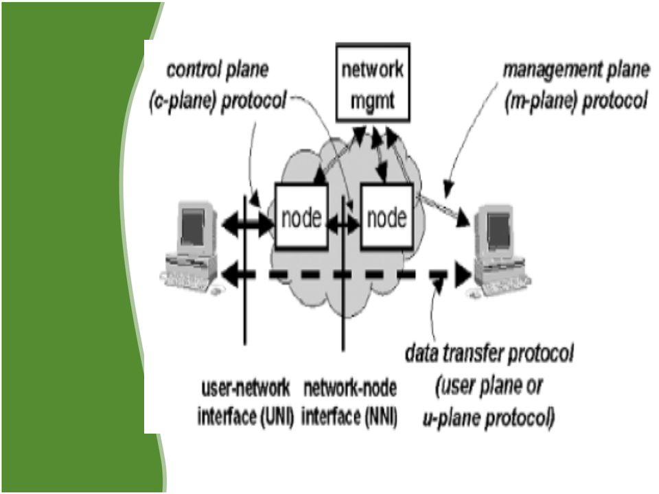 Pada sebuah jaringan biasanya terdiri dari 2 tipe node, yaitu End System dan Intermediate System.