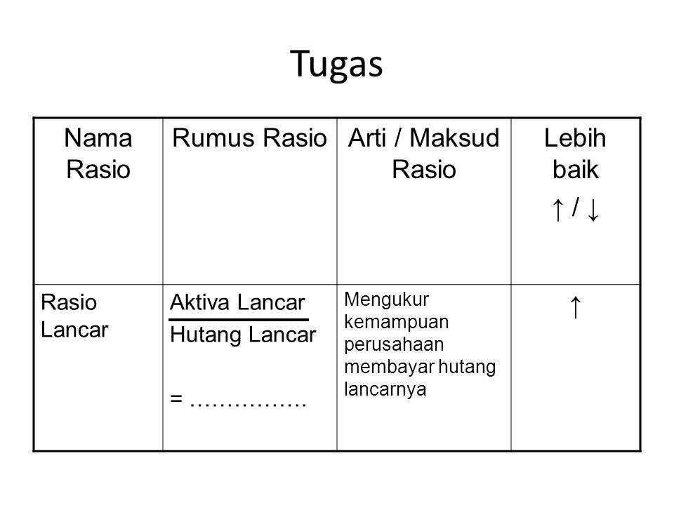 Tugas Nama Rasio Rumus RasioArti / Maksud Rasio Lebih baik ↑ / ↓ Rasio Lancar Aktiva Lancar Hutang Lancar = ……………. Mengukur kemampuan perusahaan memba