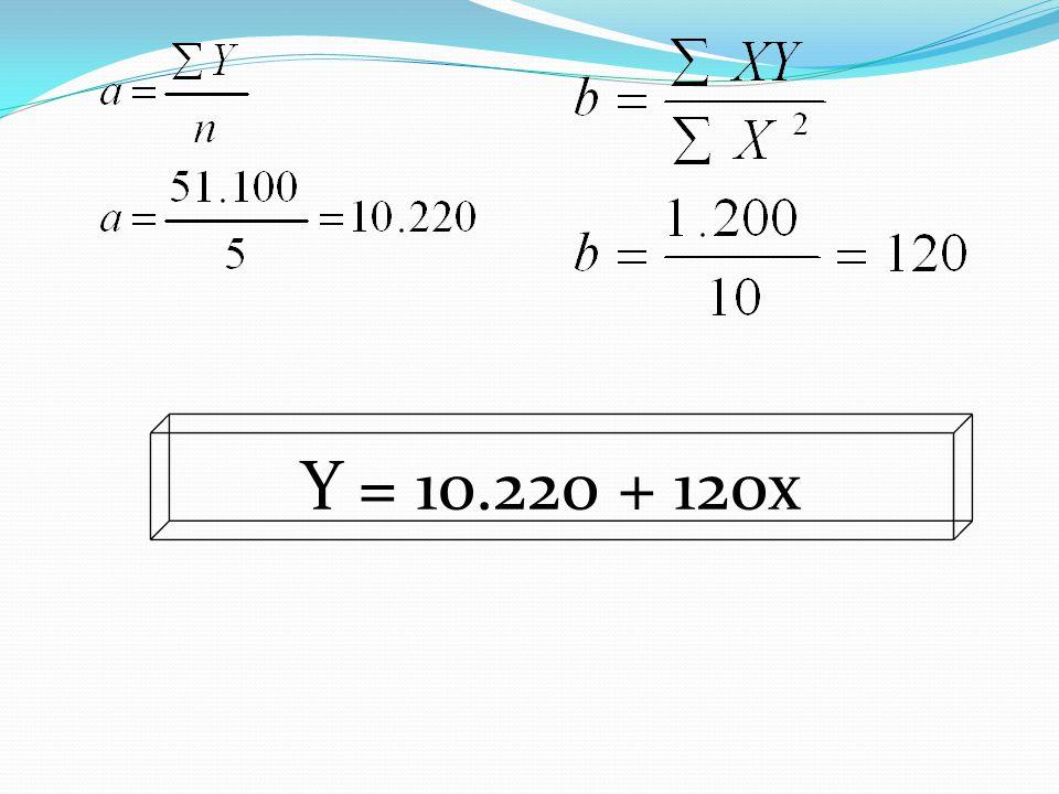 Y = 10.220 + 120x