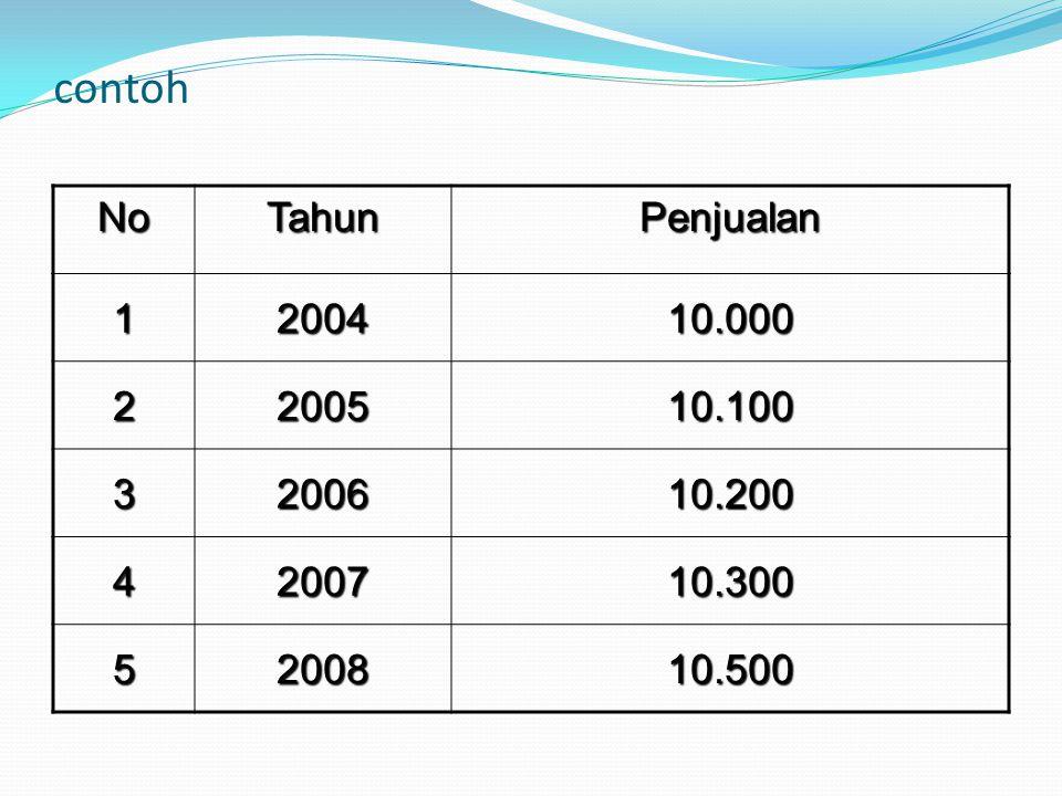 contoh NoTahunPenjualan 1200410.000 2200510.100 3200610.200 4200710.300 5200810.500