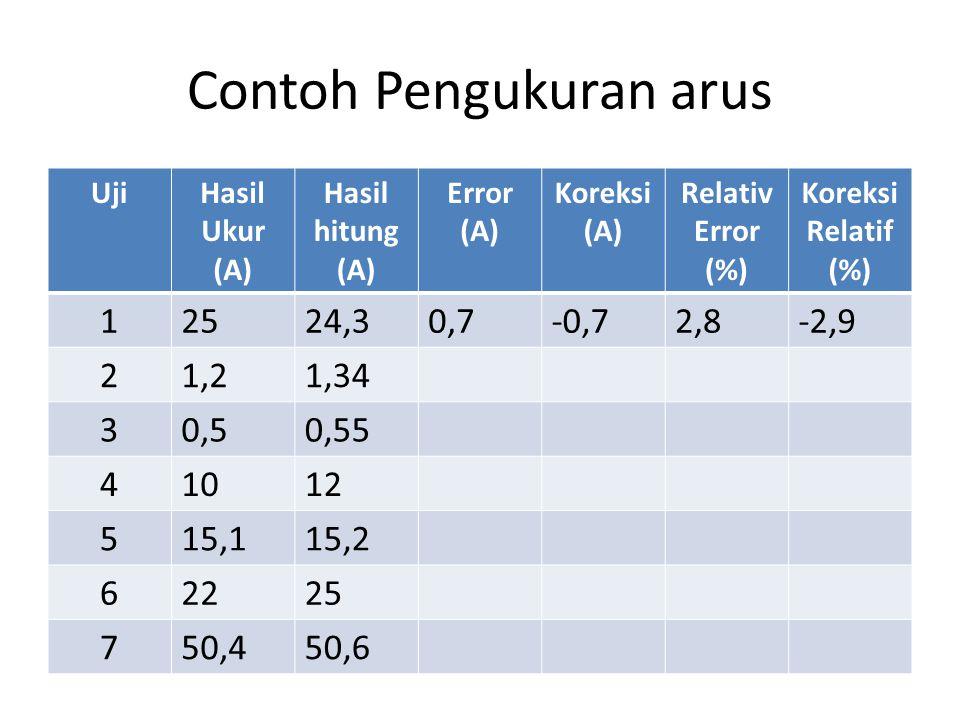 Contoh Pengukuran arus UjiHasil Ukur (A) Hasil hitung (A) Error (A) Koreksi (A) Relativ Error (%) Koreksi Relatif (%) 12524,30,7-0,72,8-2,9 21,21,34 3