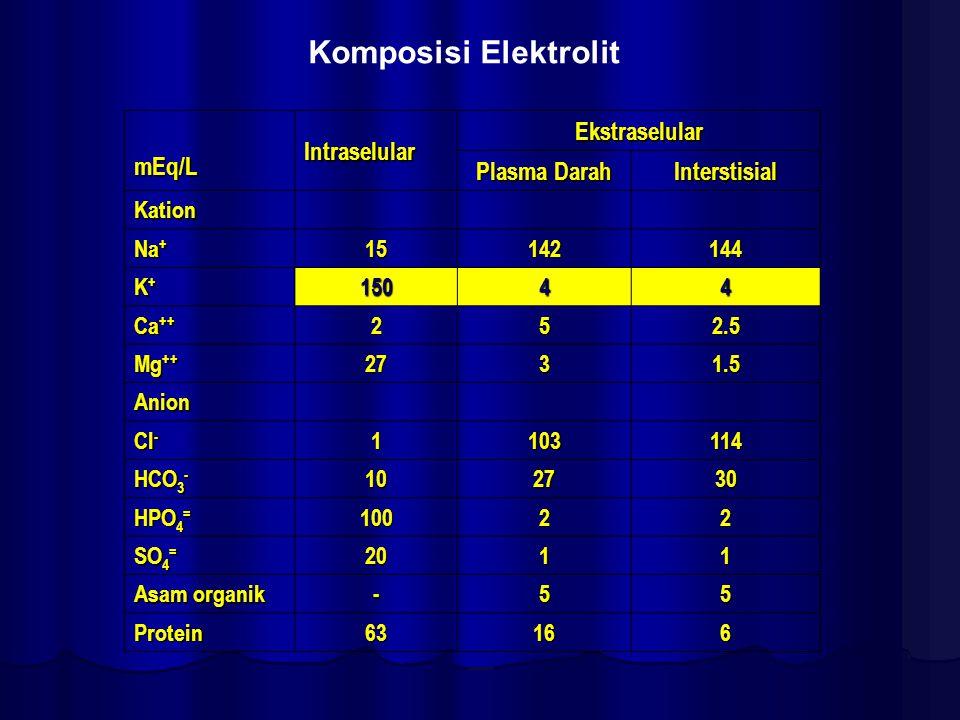 Komposisi Elektrolit mEq/LIntraselular Ekstraselular Plasma Darah Interstisial Kation Na + 15142144 K+K+K+K+15044 Ca ++ 252.5 Mg ++ 2731.5 Anion Cl -