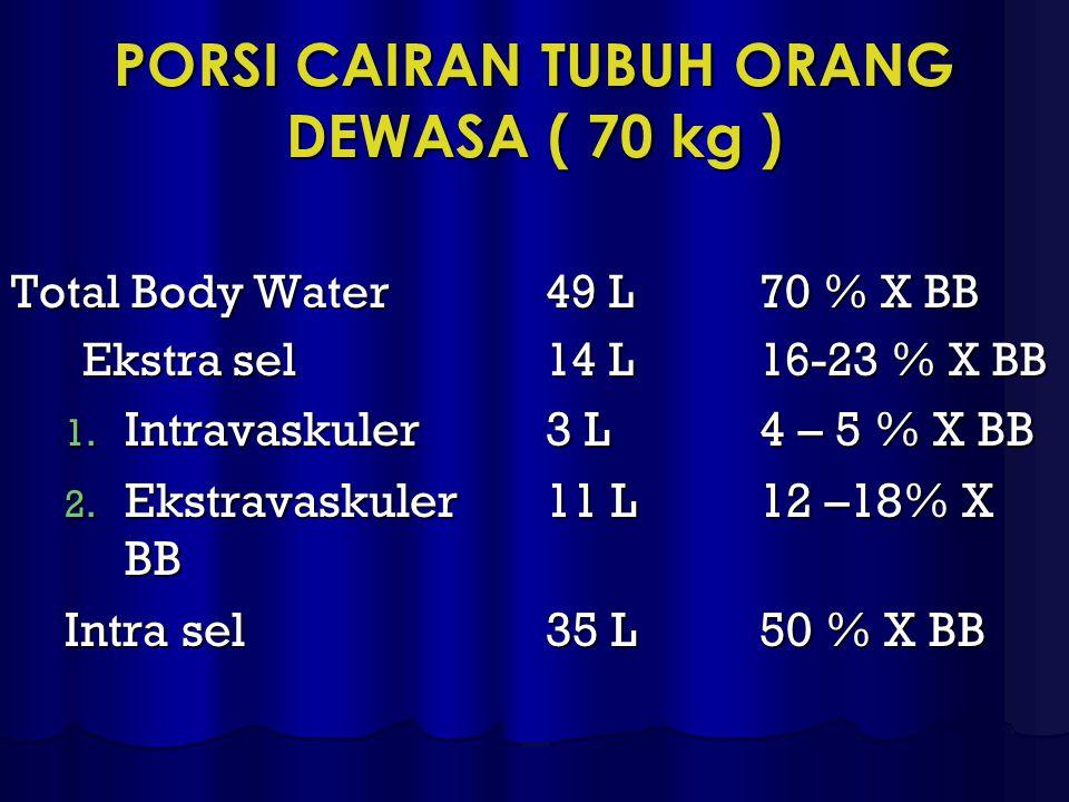 PORSI CAIRAN TUBUH ORANG DEWASA ( 70 kg ) Total Body Water49 L70 % X BB Ekstra sel14 L16-23 % X BB 1. Intravaskuler3 L4 – 5 % X BB 2. Ekstravaskuler11