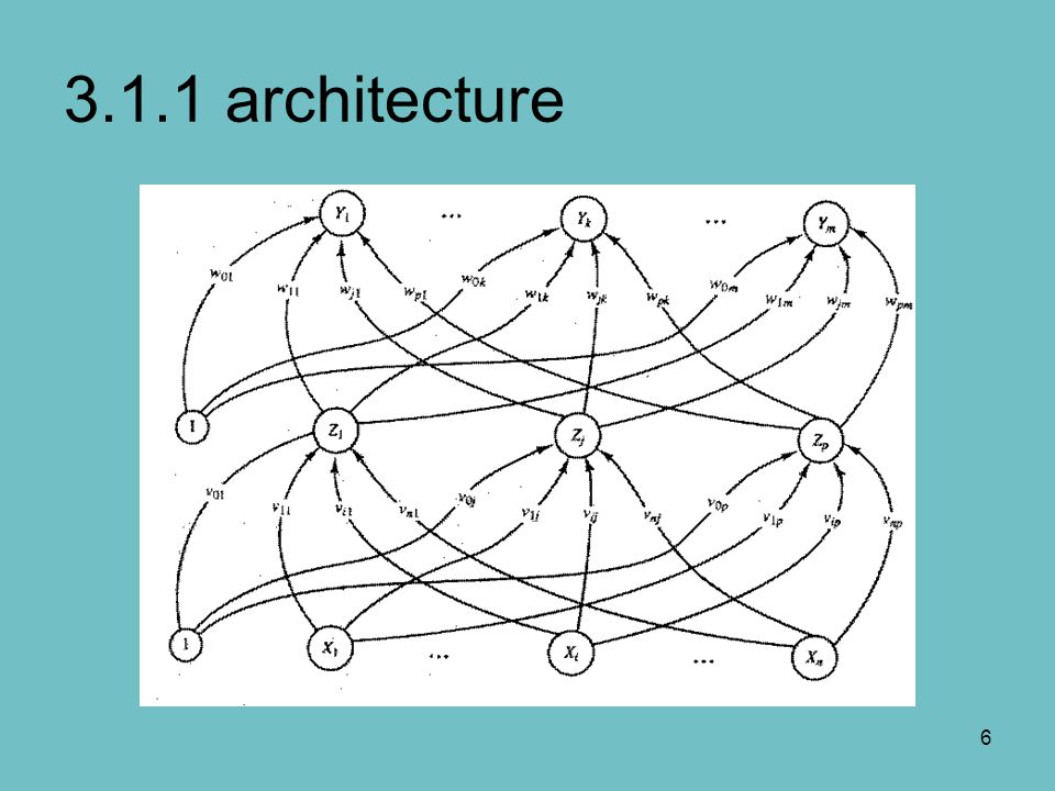 7 3.1.1 architecture… A multilayer neural net with one layer of hidden units (the Z units) The output units (the Y units) and the hidden units also may have biases The bias on a typical output unit Y k is denoted by w 0k The bias on a typical hidden unit Z j is denoted by v 0j The bias terms act like weights on connections from units whose outputs is always 1 Only the direction of information flow for the feedforward phase of operation is shown