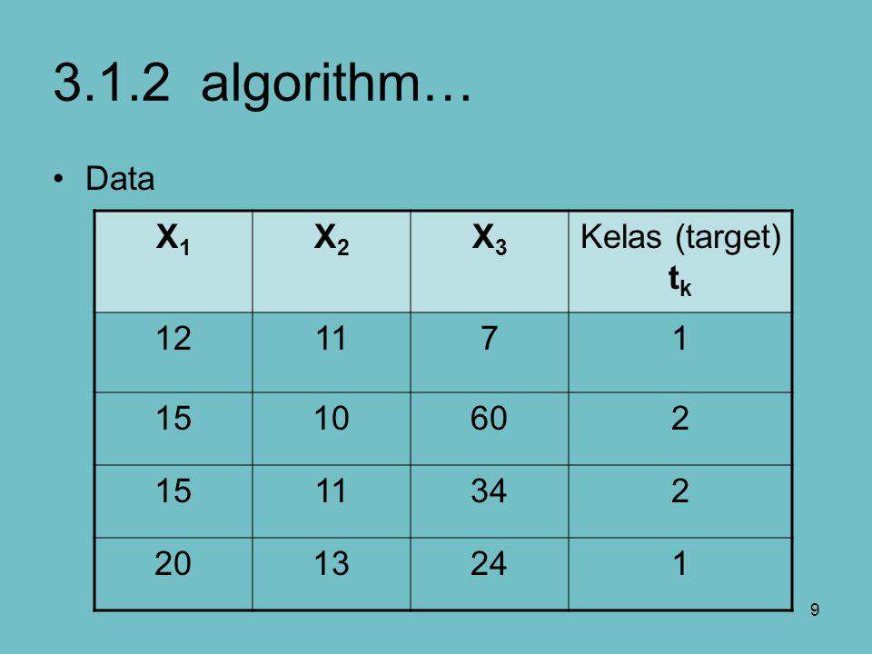 20 3.1.2 algorithm…training algorithm Kemudian nilai tersebut dikalikan dengan nilai turunan dari fungsi aktivasi untuk menghitung informasi kesalahan : Hitung koreksi nilai bobot yang kemudian digunakan untuk memperbaharui nilai : dan hitung nilai koreksi bias yang kemudian digunakan untuk memperbaharui :