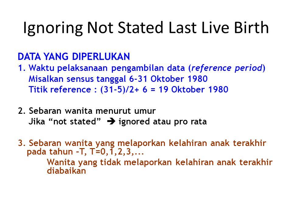 Ignoring Not Stated Last Live Birth DATA YANG DIPERLUKAN 1.Waktu pelaksanaan pengambilan data (reference period) Misalkan sensus tanggal 6-31 Oktober 1980 Titik reference : (31-5)/2+ 6 = 19 Oktober 1980 2.