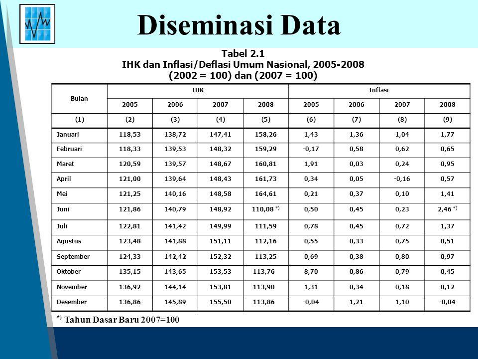 Diseminasi Data Tabel 2.1 IHK dan Inflasi/Deflasi Umum Nasional, 2005-2008 (2002 = 100) dan (2007 = 100) Bulan IHKInflasi 2005200620072008200520062007