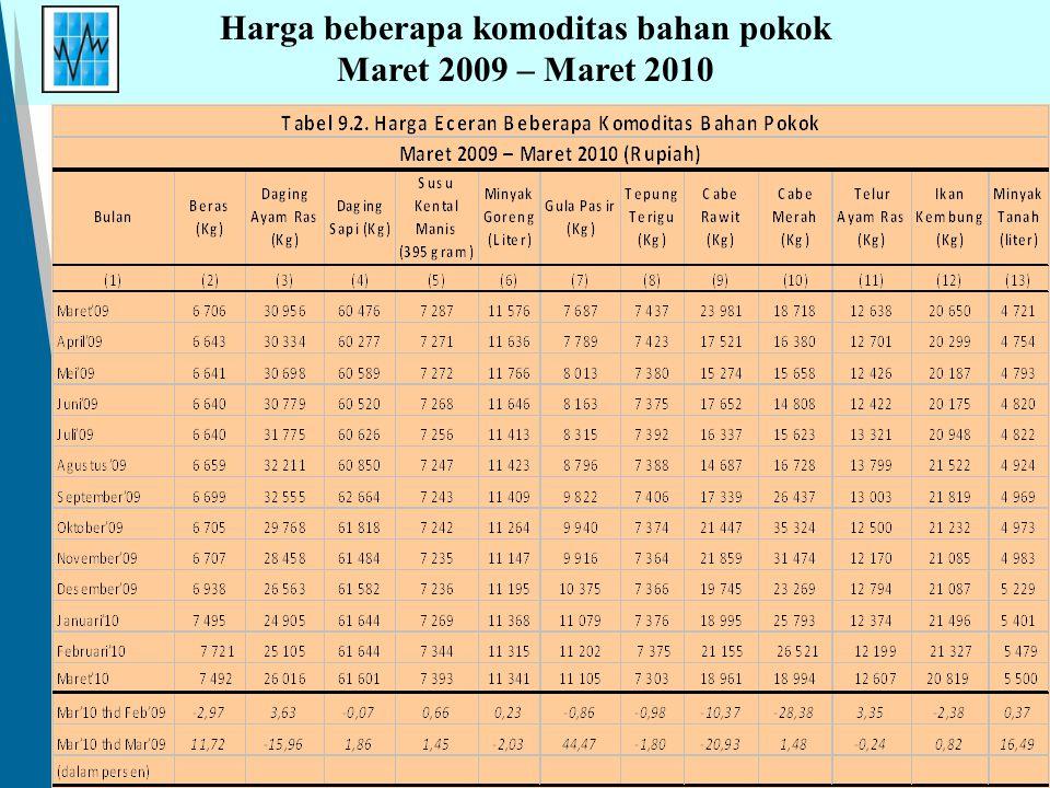 Harga beberapa komoditas bahan pokok Maret 2009 – Maret 2010