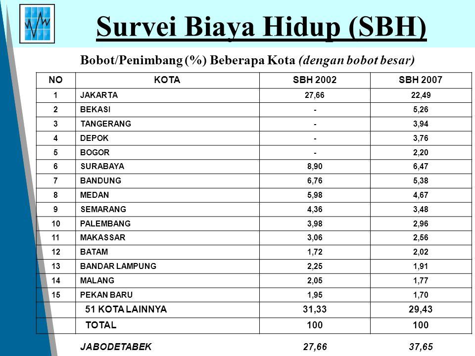 Survei Biaya Hidup (SBH) NOKOTASBH 2002SBH 2007 1JAKARTA27,6622,49 2BEKASI-5,26 3TANGERANG-3,94 4DEPOK-3,76 5BOGOR-2,20 6SURABAYA8,906,47 7BANDUNG6,76