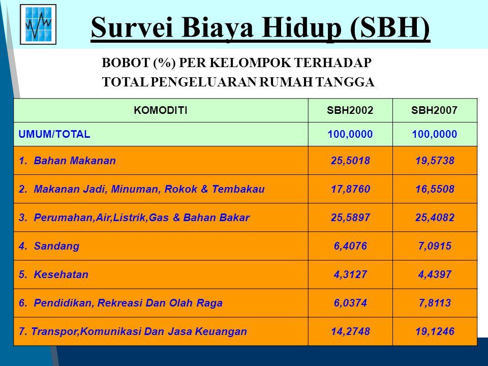Survei Harga Konsumen Harga Konsumen  IHK (output) Tahapan Penghitungan IHK 1.