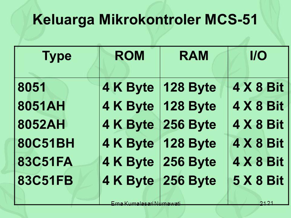 Erna Kumalasari Nurnawati21 TypeROMRAMI/O 8051 8051AH 8052AH 80C51BH 83C51FA 83C51FB 4 K Byte 128 Byte 256 Byte 128 Byte 256 Byte 4 X 8 Bit 5 X 8 Bit