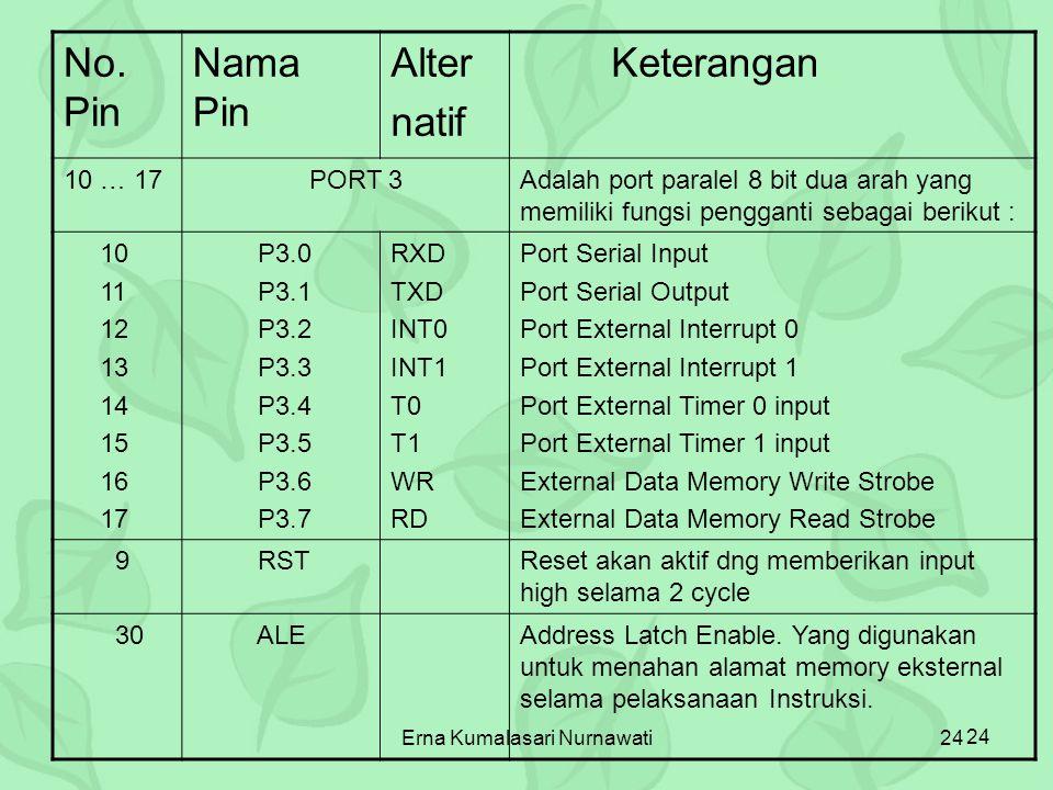 Erna Kumalasari Nurnawati24 No. Pin Nama Pin Alter natif Keterangan 10 … 17 PORT 3Adalah port paralel 8 bit dua arah yang memiliki fungsi pengganti se