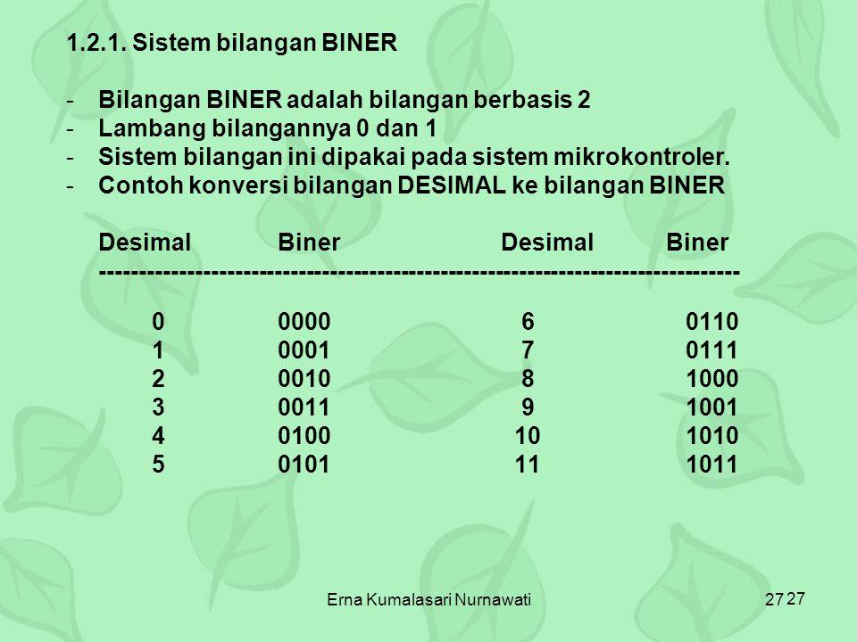 Erna Kumalasari Nurnawati27 1.2.1. Sistem bilangan BINER -Bilangan BINER adalah bilangan berbasis 2 -Lambang bilangannya 0 dan 1 -Sistem bilangan ini