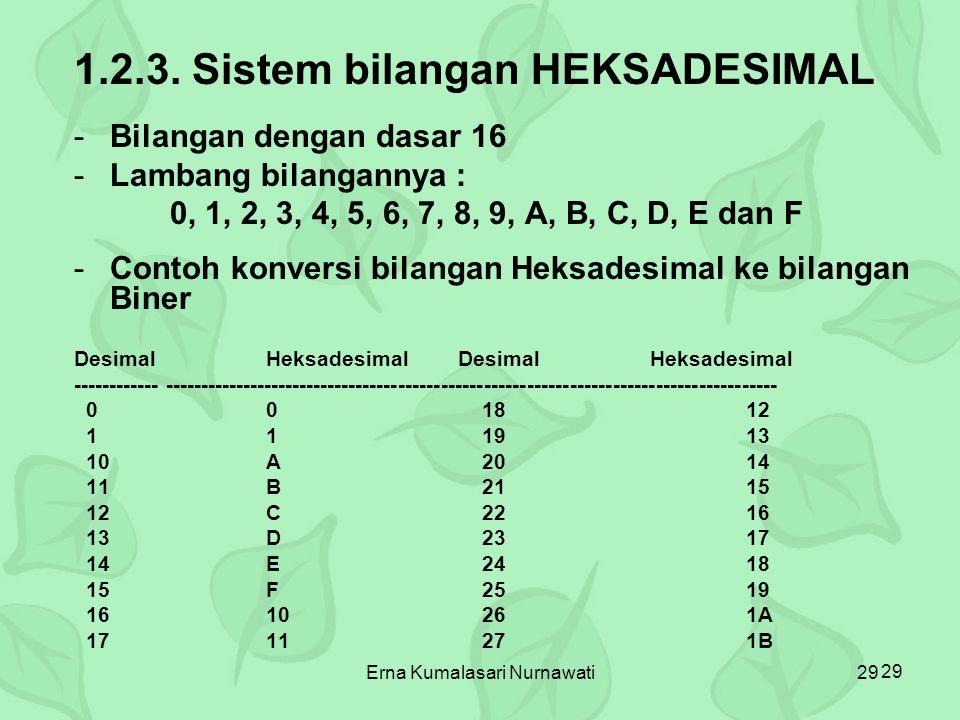 Erna Kumalasari Nurnawati29 1.2.3. Sistem bilangan HEKSADESIMAL -Bilangan dengan dasar 16 -Lambang bilangannya : 0, 1, 2, 3, 4, 5, 6, 7, 8, 9, A, B, C