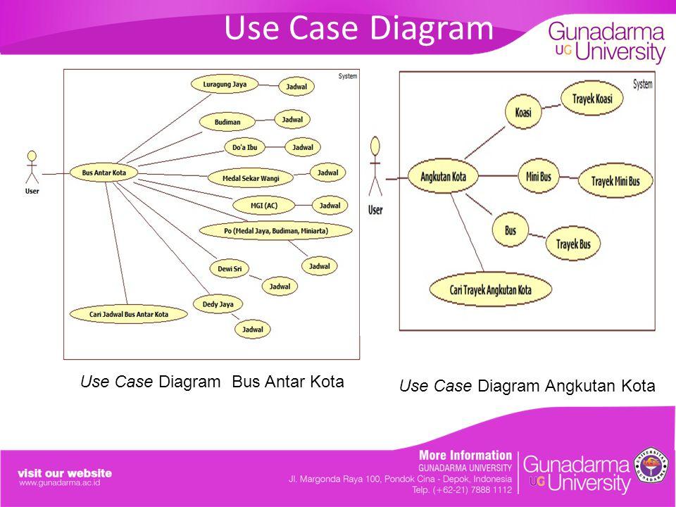 Use Case Diagram Use Case Diagram Angkutan Kota Use Case Diagram Bus Antar Kota