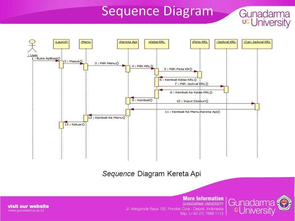 Sequence Diagram Sequence Diagram Kereta Api