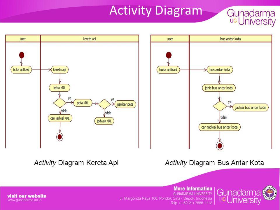 Activity Diagram Activity Diagram Kereta ApiActivity Diagram Bus Antar Kota