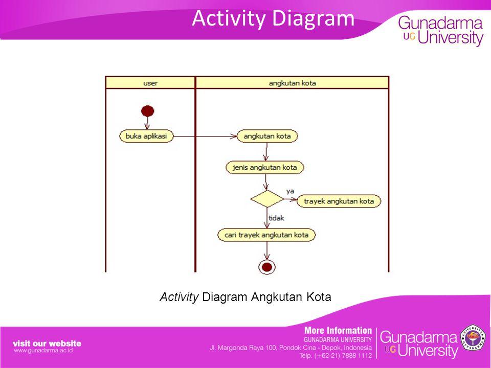 Activity Diagram Activity Diagram Angkutan Kota