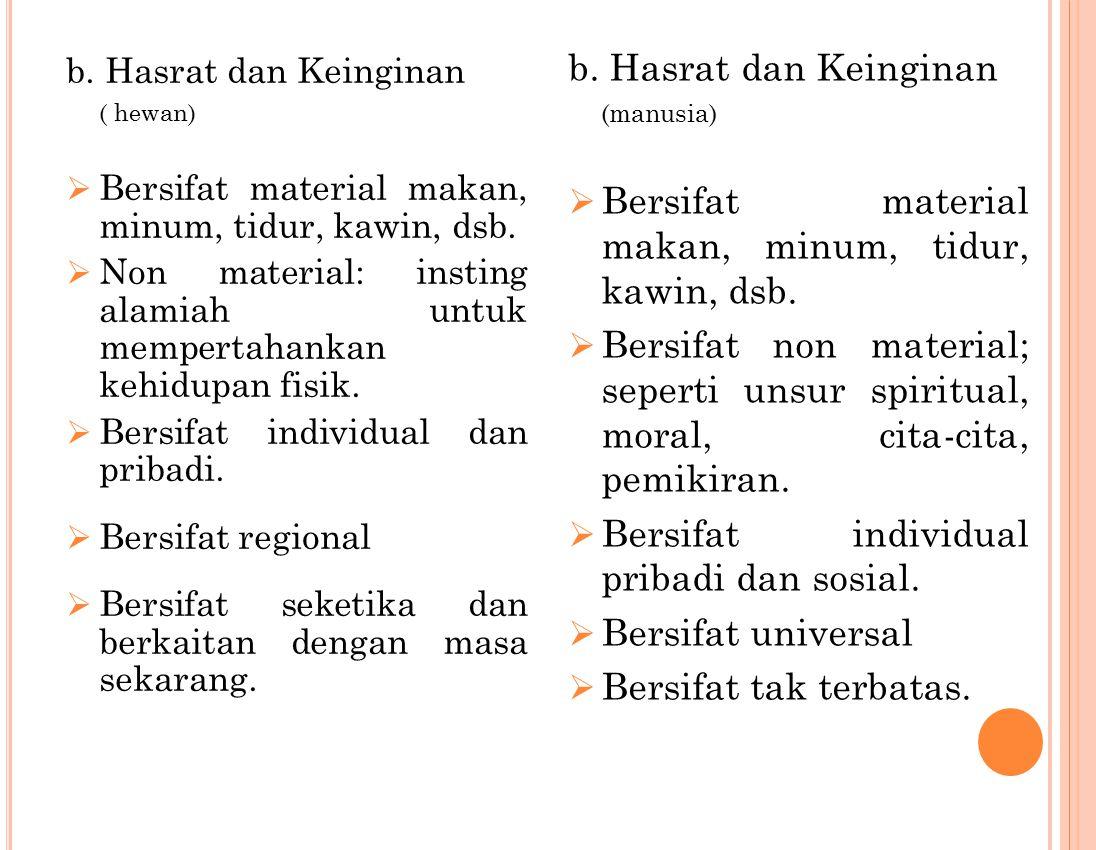 b. Hasrat dan Keinginan ( hewan)  Bersifat material makan, minum, tidur, kawin, dsb.  Non material: insting alamiah untuk mempertahankan kehidupan f