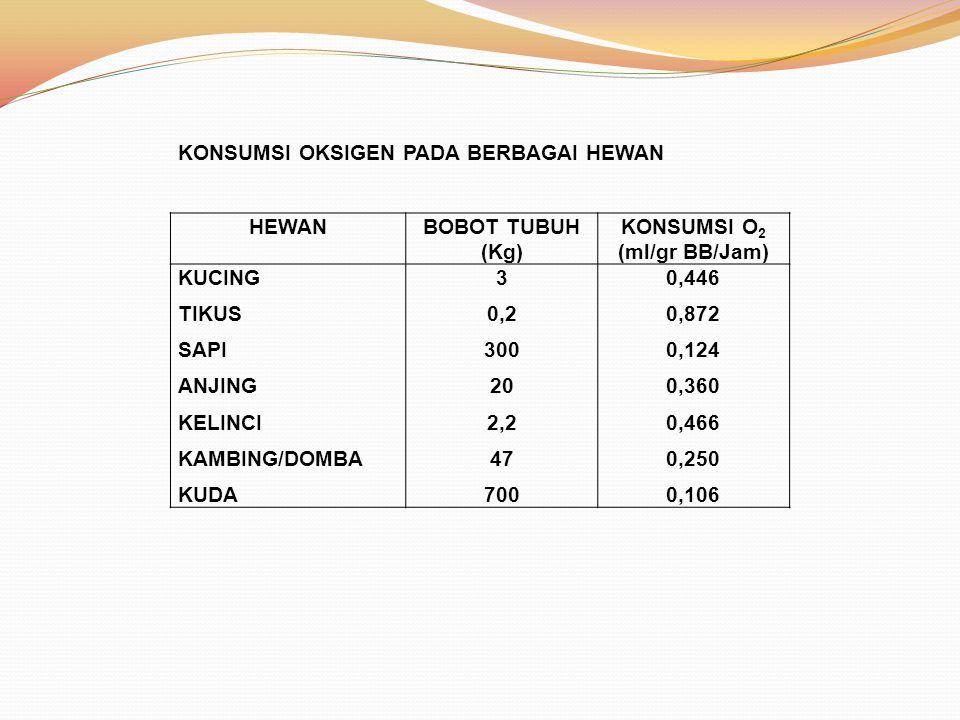 HEWANBOBOT TUBUH (Kg) KONSUMSI O 2 (ml/gr BB/Jam) KUCING TIKUS SAPI ANJING KELINCI KAMBING/DOMBA KUDA 3 0,2 300 20 2,2 47 700 0,446 0,872 0,124 0,360