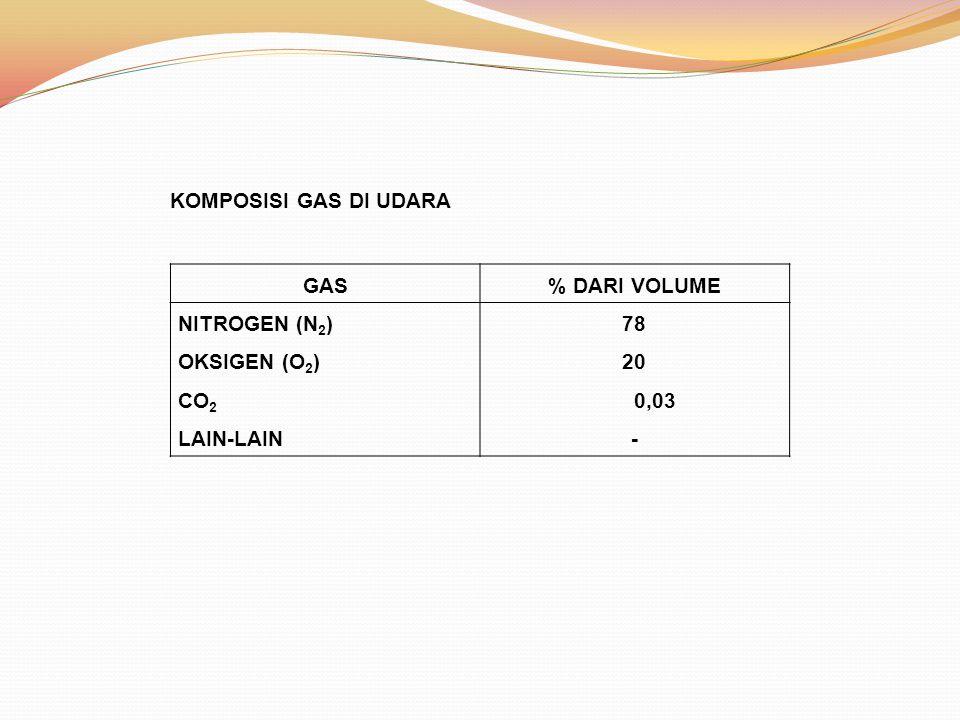 GAS% DARI VOLUME NITROGEN (N 2 ) OKSIGEN (O 2 ) CO 2 LAIN-LAIN 78 20 0,03 - KOMPOSISI GAS DI UDARA
