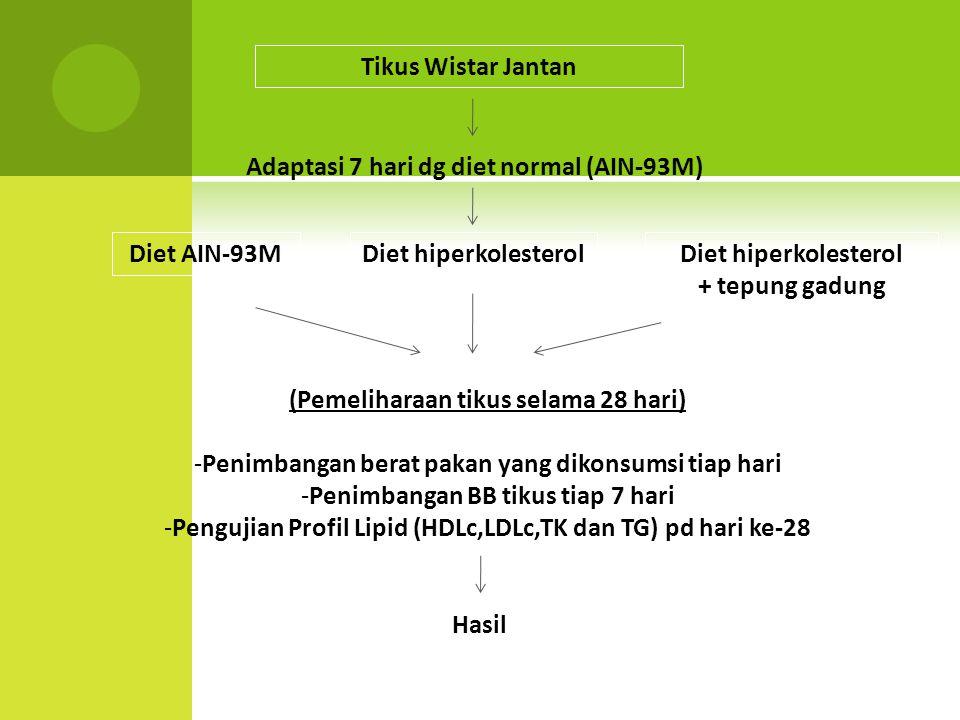 Tikus Wistar Jantan Adaptasi 7 hari dg diet normal (AIN-93M) Diet AIN-93MDiet hiperkolesterol + tepung gadung (Pemeliharaan tikus selama 28 hari) -Pen