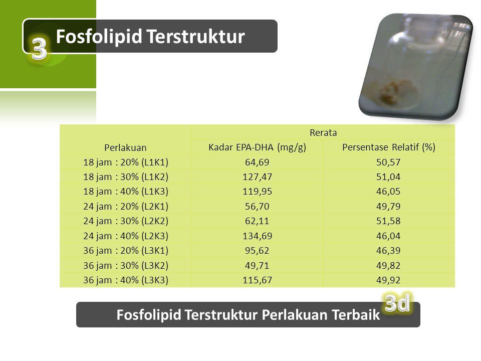 Fosfolipid Terstruktur Fosfolipid Terstruktur Perlakuan Terbaik Perlakuan Rerata Kadar EPA-DHA (mg/g)Persentase Relatif (%) 18 jam : 20% (L1K1)64,6950