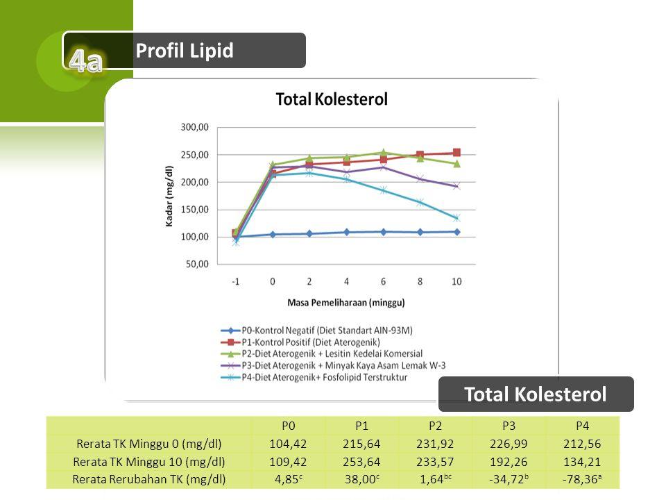 Profil Lipid P0P1P2P3P4 Rerata TK Minggu 0 (mg/dl)104,42215,64231,92226,99212,56 Rerata TK Minggu 10 (mg/dl)109,42253,64233,57192,26134,21 Rerata Reru