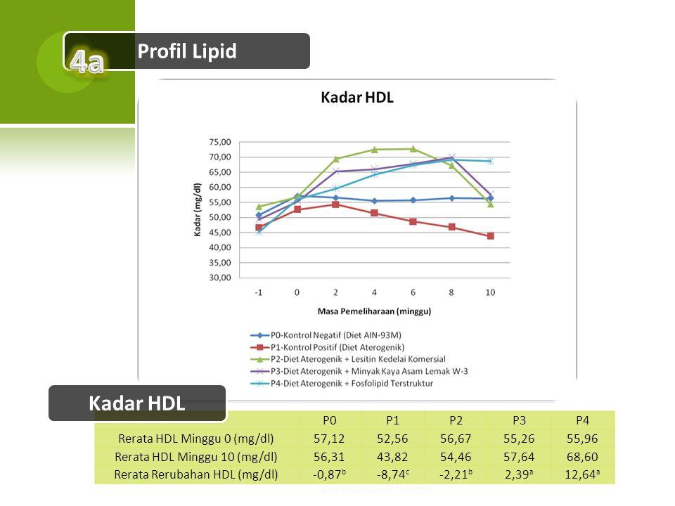 Profil Lipid P0P1P2P3P4 Rerata HDL Minggu 0 (mg/dl)57,1252,5656,6755,2655,96 Rerata HDL Minggu 10 (mg/dl)56,3143,8254,4657,6468,60 Rerata Rerubahan HD