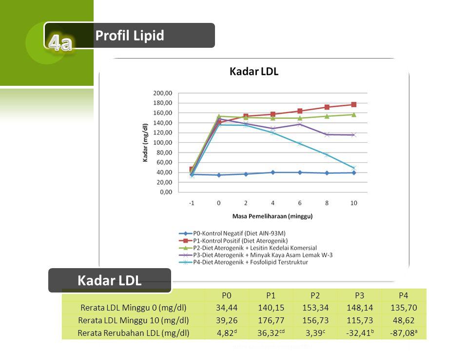 Profil Lipid P0P1P2P3P4 Rerata LDL Minggu 0 (mg/dl)34,44140,15153,34148,14135,70 Rerata LDL Minggu 10 (mg/dl)39,26176,77156,73115,7348,62 Rerata Rerub