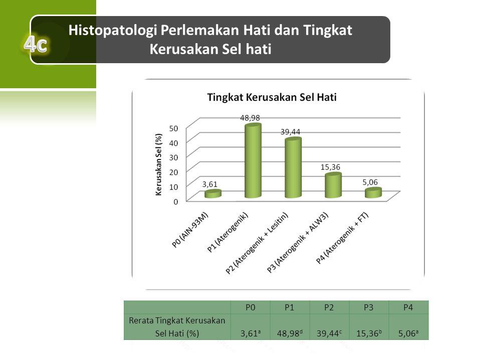 Histopatologi Perlemakan Hati dan Tingkat Kerusakan Sel hati P0P1P2P3P4 Rerata Tingkat Kerusakan Sel Hati (%)3,61 a 48,98 d 39,44 c 15,36 b 5,06 a