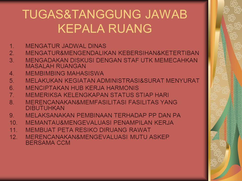 TUGAS&TANGGUNG JAWAB KEPALA RUANG 1.MENGATUR JADWAL DINAS 2.MENGATUR&MENGENDALIKAN KEBERSIHAN&KETERTIBAN 3.MENGADAKAN DISKUSI DENGAN STAF UTK MEMECAHKAN MASALAH RUANGAN 4.MEMBIMBING MAHASISWA 5.MELAKUKAN KEGIATAN ADMINISTRASI&SURAT MENYURAT 6.MENCIPTAKAN HUB KERJA HARMONIS 7.MEMERIKSA KELENGKAPAN STATUS STIAP HARI 8.MERENCANAKAN&MEMFASILITASI FASILITAS YANG DIBUTUHKAN 9.MELAKSANAKAN PEMBINAAN TERHADAP PP DAN PA 10.MEMANTAU&MENGEVALUASI PENAMPILAN KERJA 11.MEMBUAT PETA RESIKO DIRUANG RAWAT 12.MERENCANAKAN&MENGEVALUASI MUTU ASKEP BERSAMA CCM