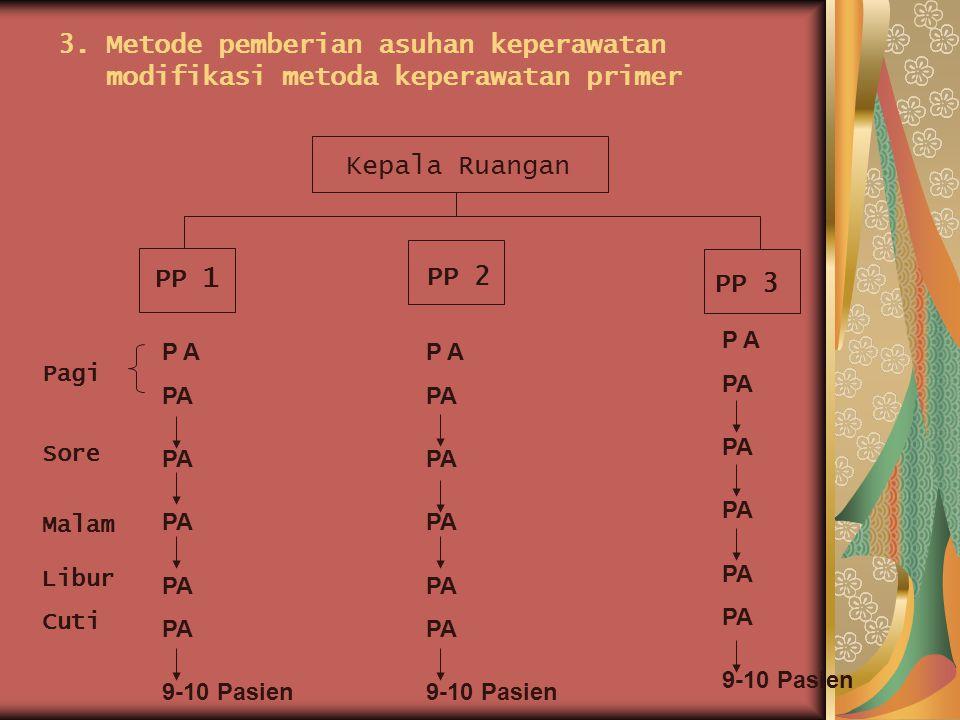 3. Metode pemberian asuhan keperawatan modifikasi metoda keperawatan primer Kepala Ruangan PP 1 PP 2 PP 3 P A 9-10 Pasien P A 9-10 Pasien P A 9-10 Pas