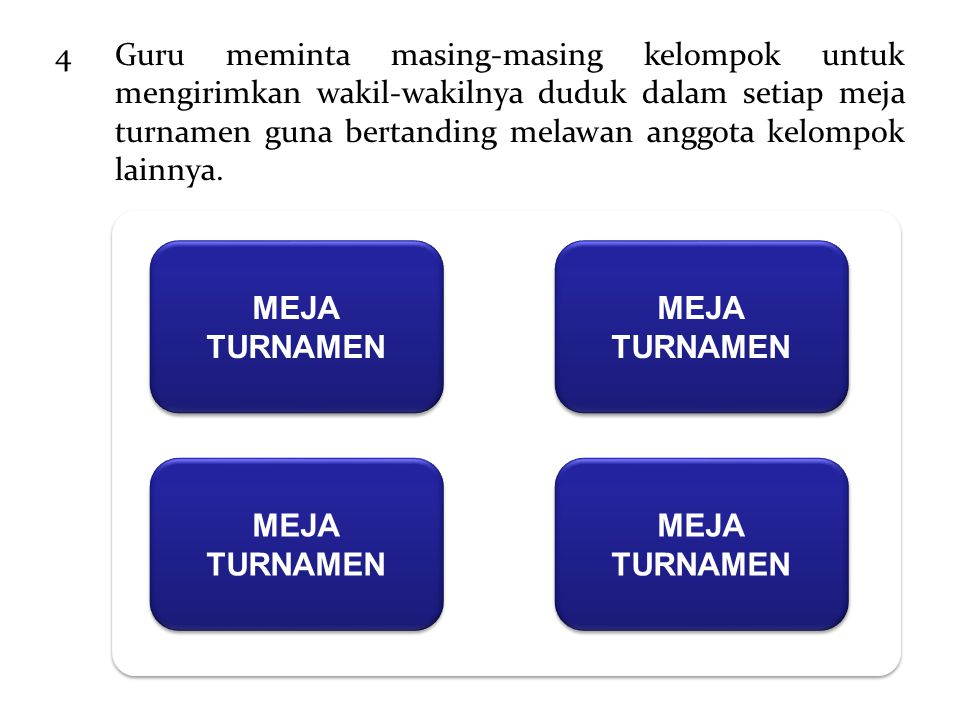 4Guru meminta masing-masing kelompok untuk mengirimkan wakil-wakilnya duduk dalam setiap meja turnamen guna bertanding melawan anggota kelompok lainny