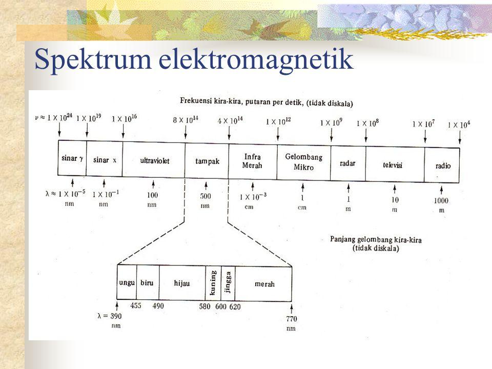 Spektrum dan Spektrograf Spektrum sinar tampakSpektrum atom