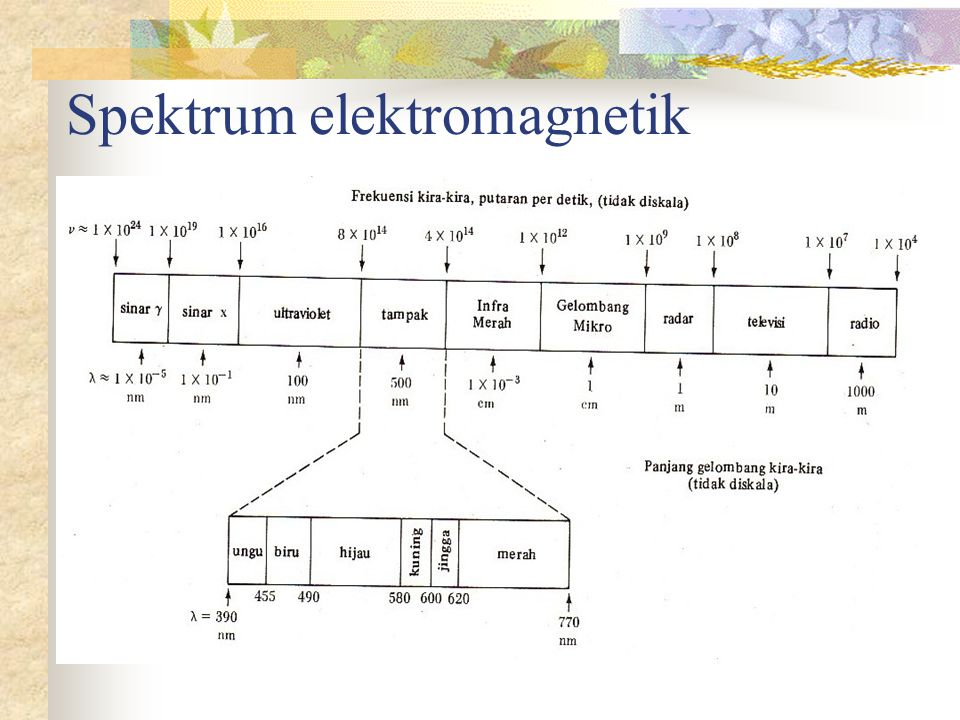Gagasan Bohr dalam menggabungkan teori klasik dan kuantum Hanya ada seperangkat orbit tertentu yang diizinkan bagi satu elektron dalam atom hidrogen Elektron hanya dapat berpindah dari satu lintasan stasioner ke yang lainnya dengan melibatkan sejumlah energi menurut Planck Lintasan stasioner yang diizinkan mencerminkan sifat-sifat elektron yang mempunyai besaran yang khas.