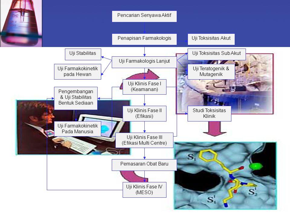 Pencarian Senyawa Aktif Penapisan Farmakologis Uji Farmakologis Lanjut Uji Klinis Fase I (Keamanan) Uji Klinis Fase II (Efikasi) Uji Klinis Fase III (